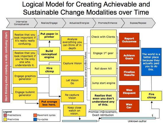 Sustainable Logic Model